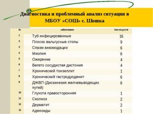 Диагностика и проблемный анализ ситуации в МБОУ «СОШ» с. Шошка Диспансеризаци