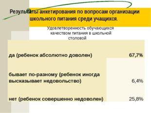 Результаты анкетирования по вопросам организации школьного питания среди учащ