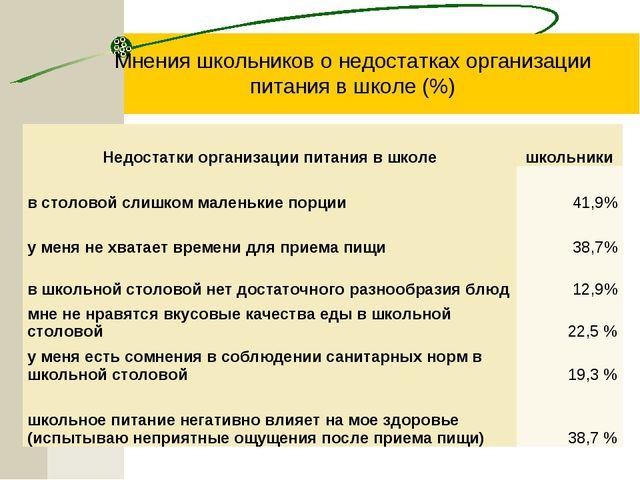 Мнения школьников о недостатках организации питания в школе (%) Недостатки ор...