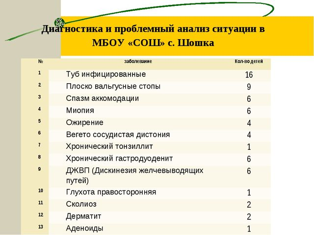 Диагностика и проблемный анализ ситуации в МБОУ «СОШ» с. Шошка Диспансеризаци...
