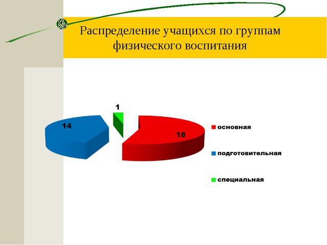 Распределение учащихся по группам физического воспитания