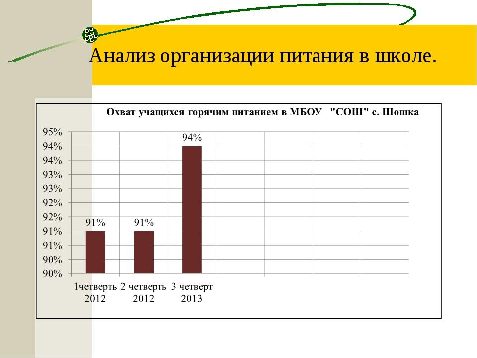 Анализ организации питания в школе.
