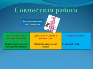 Родители и дети. Семейный театр Деятельность детей и воспитателя. Придумывани