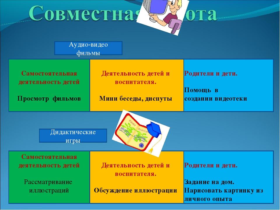Родители и дети. Помощь в создании видеотеки Деятельность детей и воспитателя...