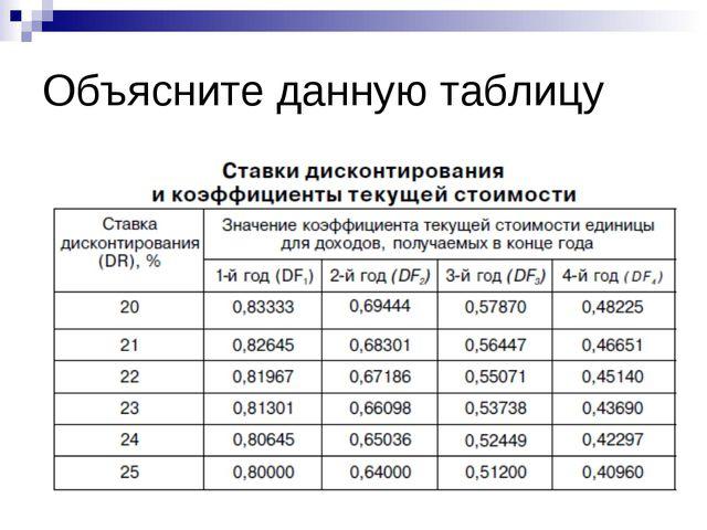 Объясните данную таблицу