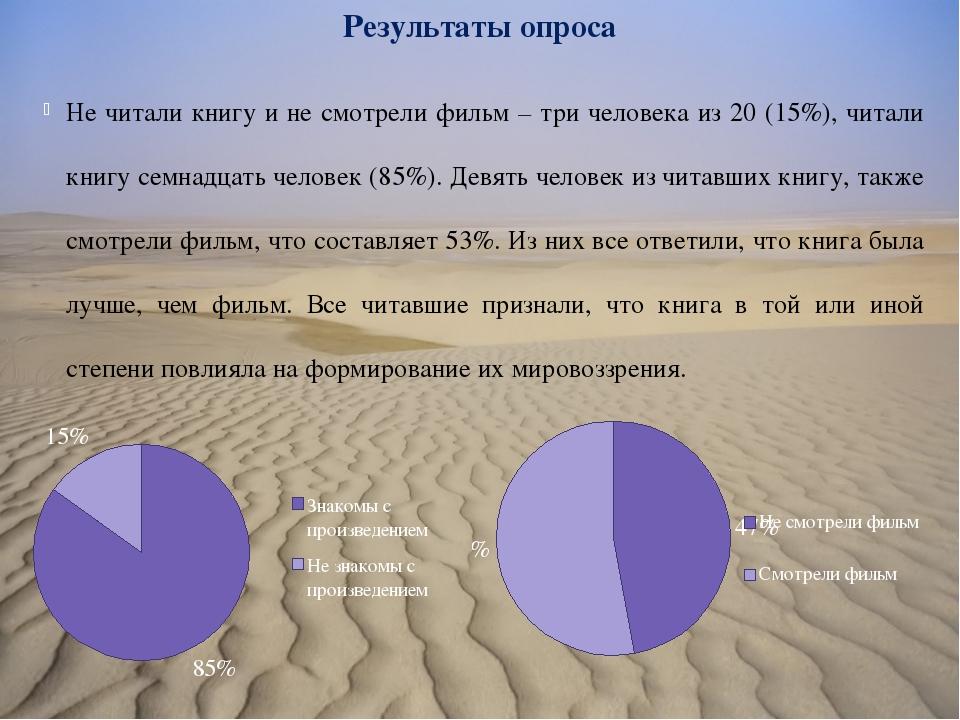 Результаты опроса Не читали книгу и не смотрели фильм – три человека из 20 (1...