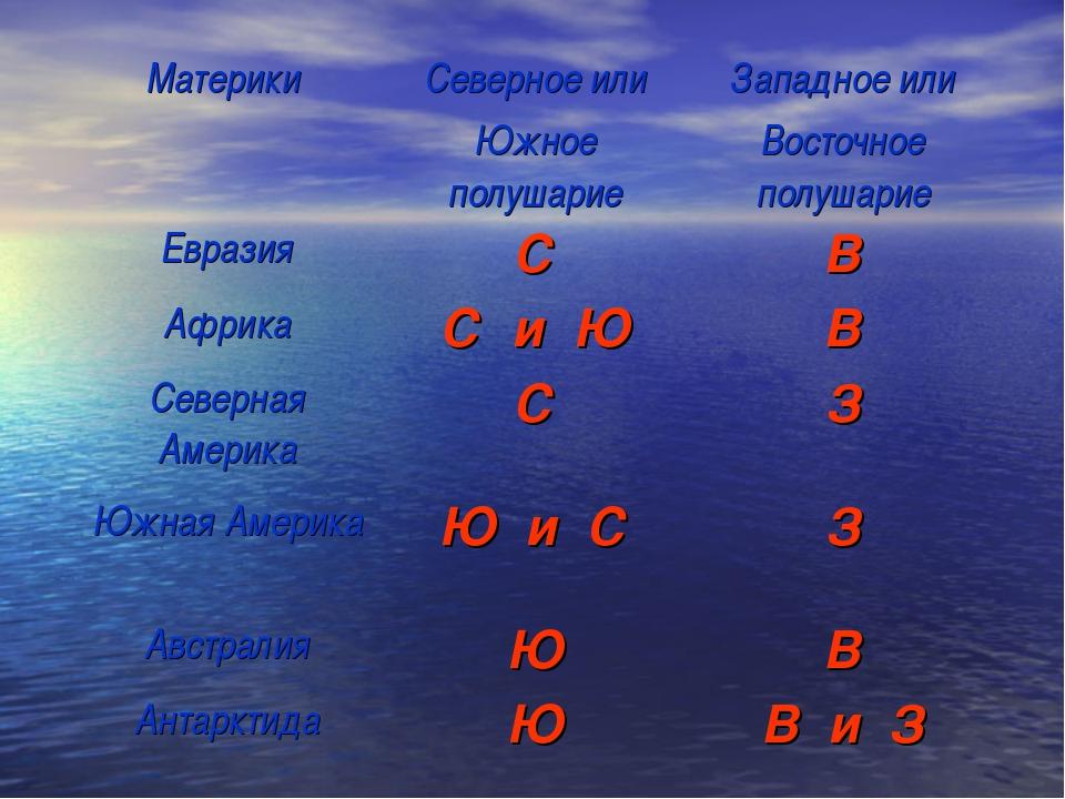 Материки Северное или Южное полушариеЗападное или Восточное полушарие Евраз...