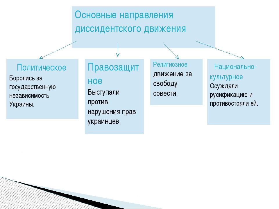 Основные направлениядиссидентского движения Политическое Боролись за государс...