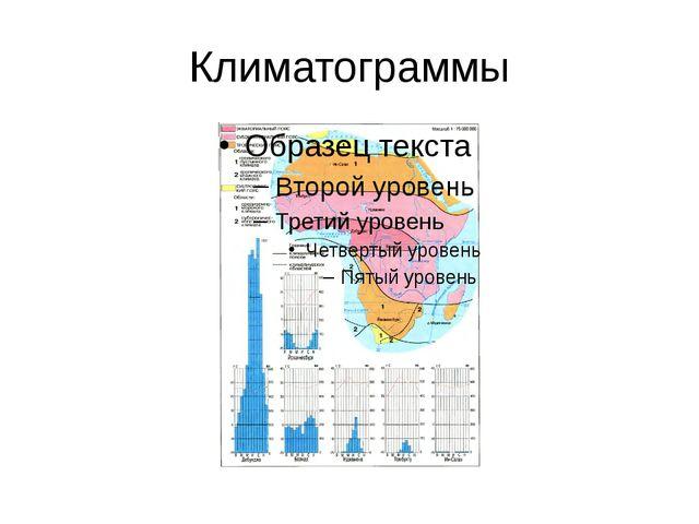 Климатограммы