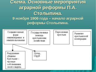 Схема. Основные мероприятия аграрной реформы П.А. Столыпина. 9 ноября 1906 г