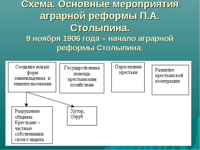 Схема. Основные мероприятия аграрной реформы П.А. Столыпина. 9 ноября 1906 г...