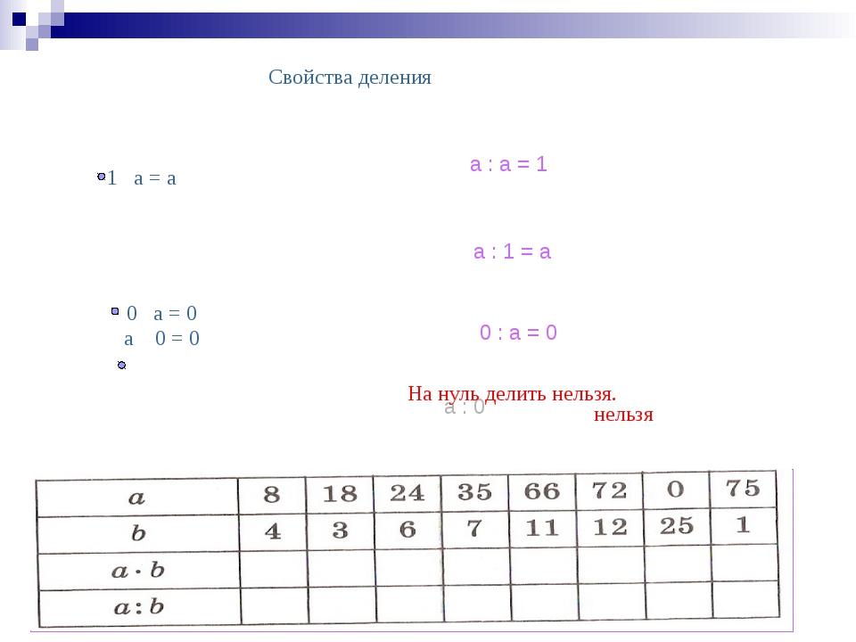 Свойства деления 1 a = a a : a = 1 a : 1 = a 0 a = 0 a 0 = 0 0 : a = 0 a : 0...