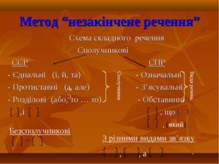"""Метод """"незакінчене речення"""" Схема складного речення Сполучникові ССР СПР - Єд"""