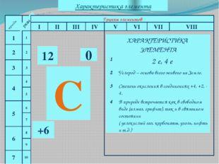 периоды 1 2 3 4 5 6 7 периоды ряды Группы элементов I II III IV V VI VII VII