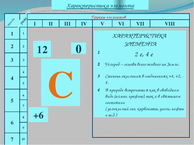 периоды 1 2 3 4 5 6 7 периоды ряды Группы элементов I II III IV V VI VII VII...