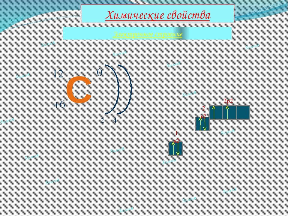 Химия Электронное строение Химические свойства Химия Химия Химия Химия Химия...