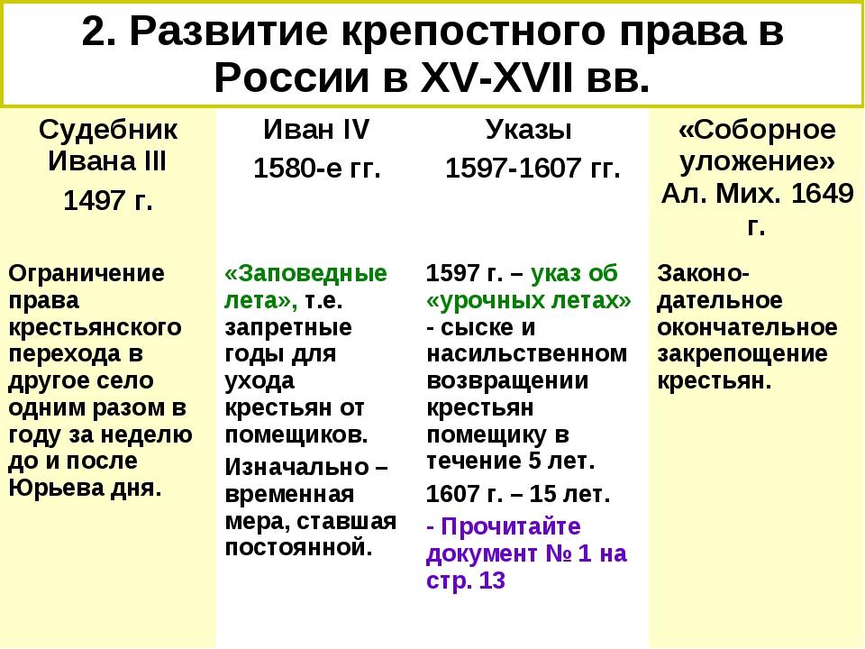 2. Развитие крепостного права в России в XV-XVII вв. Судебник Ивана III 1497...