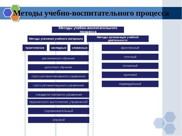 Методы учебно-воспитательного процесса