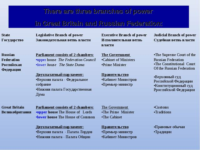 There are three branches of power in Great Britain and Russian Federation: St...