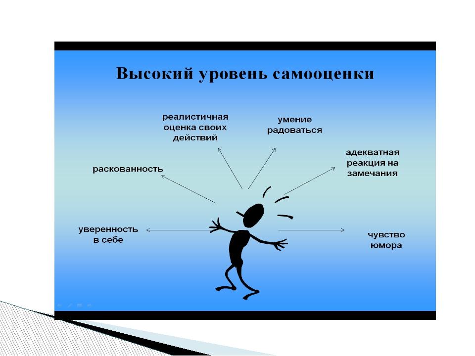 Низкая самооценка картинки для презентации