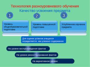 Технология разноуровневого обучения Качество усвоения предмета 1 2 3 Для оцен