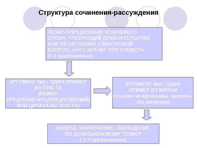 Структура сочинения-рассуждения ТЕЗИС-ОПРЕДЕЛЕНИЕ КЛЮЧЕВОГО СЛОВА, ТРЕБУЮЩИЙ...