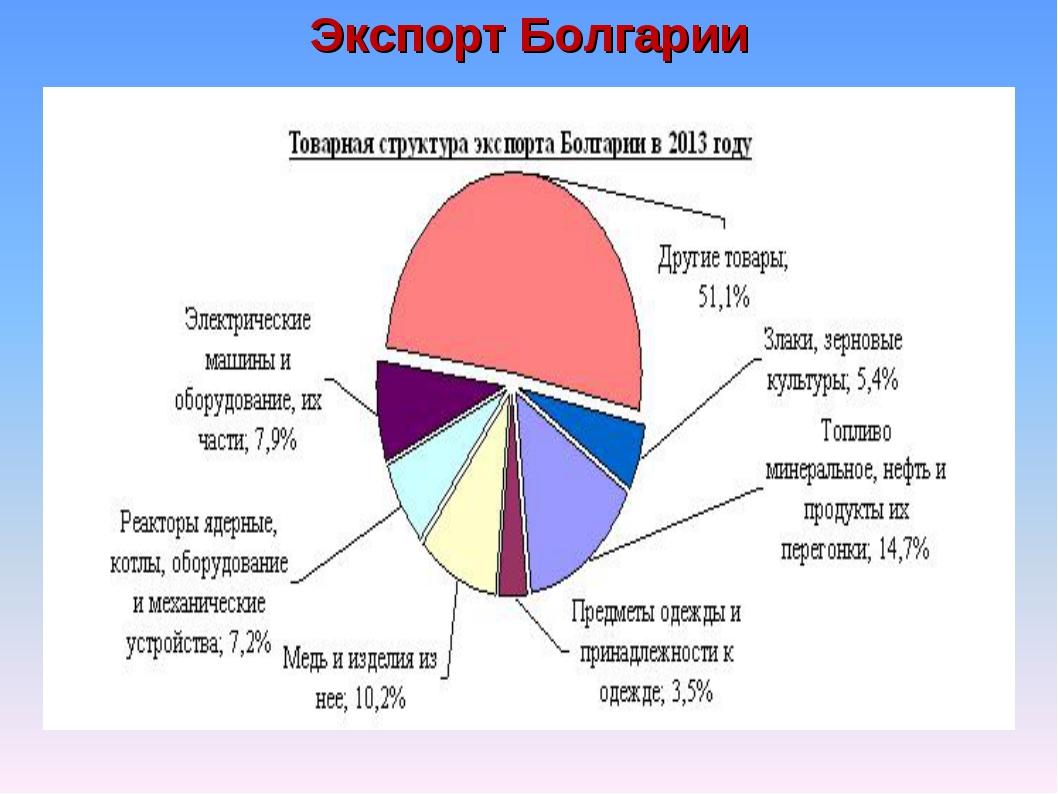 Экспорт Болгарии