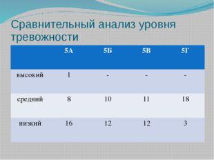 Сравнительный анализ уровня тревожности 5А 5Б 5В 5Г высокий 1 - - - средний 8