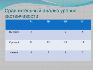 Сравнительный анализ уровня застенчивости 5А 5Б 5В 5Г Высокий 5 - 2 5 Средний
