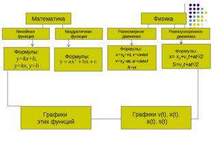 Квадратичная функция Формулы: x= x0+vot+at2/2 S=v0t+at2/2