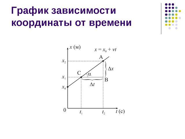 График зависимости координаты от времени