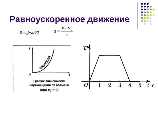 Равноускоренное движение S=v0t+at2/2