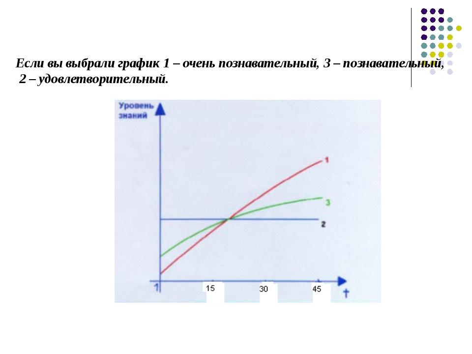 Если вы выбрали график 1 – очень познавательный, 3 – познавательный, 2 – удов...
