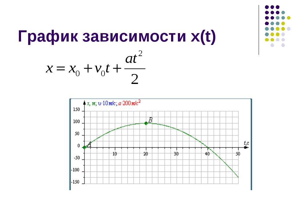 График зависимости x(t)