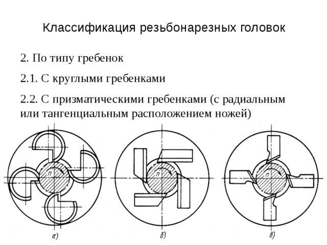 Классификация резьбонарезных головок 2. По типу гребенок 2.1. С круглыми греб...