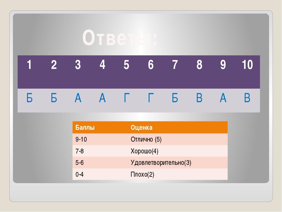 Ответы: 1 2 3 4 5 6 7 8 9 10 Б Б А А Г Г Б В А В Баллы Оценка 9-10 Отлично (5...