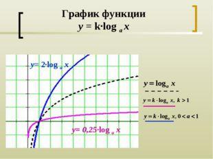 График функции y = k·log a x y= 2·log a x y= 0,25·log a x