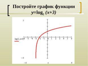 Постройте график функции y=log2 (x+3)