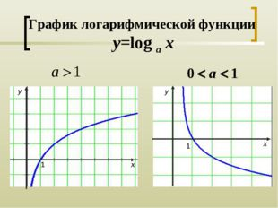 График логарифмической функции y=log a x 1 1 y y x x