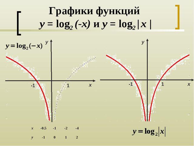 Графики функций y = log2 (-x) и y = log2 | x | 1 y х -1 -1 y х 1
