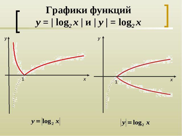 Графики функций y = | log2 x | и | y | = log2 x y х 1 1 y х