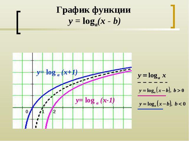 График функции y = loga(x - b) y= log a (x+1) y= log a (x-1) 1 2 0