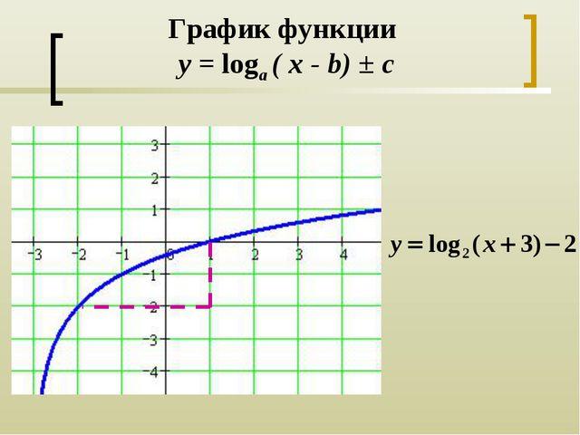 График функции y = loga ( x - b) ± c