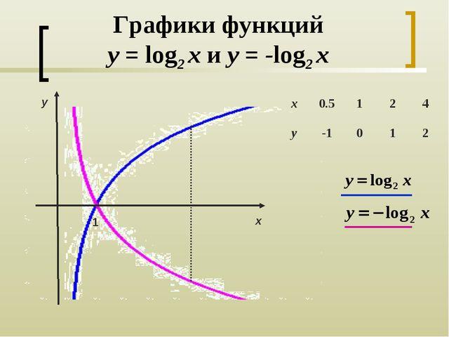 Графики функций y = log2 x и y = -log2 x 1 y х