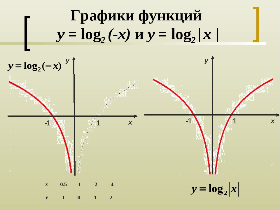Графики функций y = log2 (-x) и y = log2   x   1 y х -1 -1 y х 1