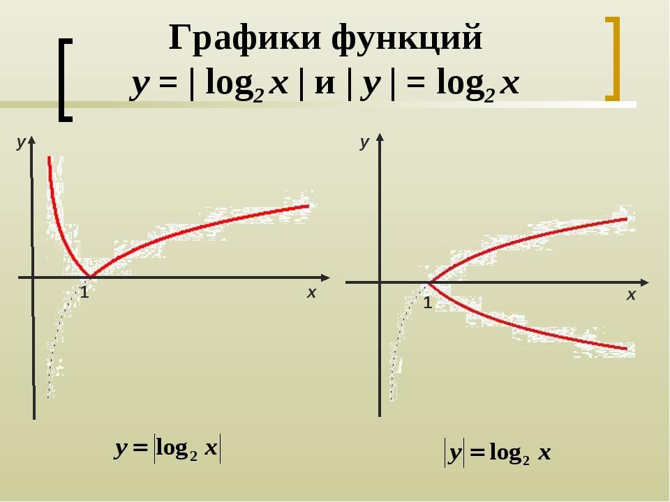 Графики функций y =   log2 x   и   y   = log2 x y х 1 1 y х