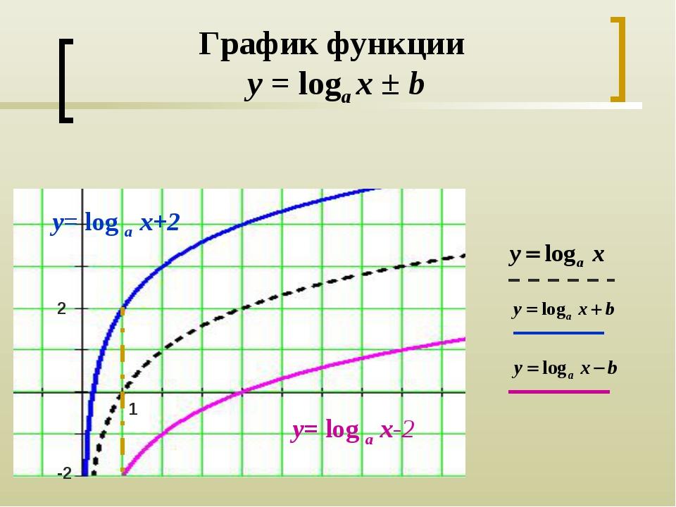 График функции y = loga x ± b y= log a x+2 y= log a x-2 2 -2 1
