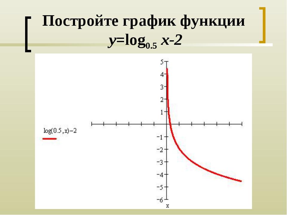 Постройте график функции y=log0.5 x-2