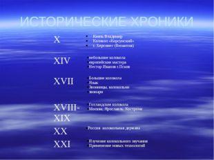 ИСТОРИЧЕСКИЕ ХРОНИКИ X Князь Владимир Колокол «Корсунский» г. Херсонес (Визан