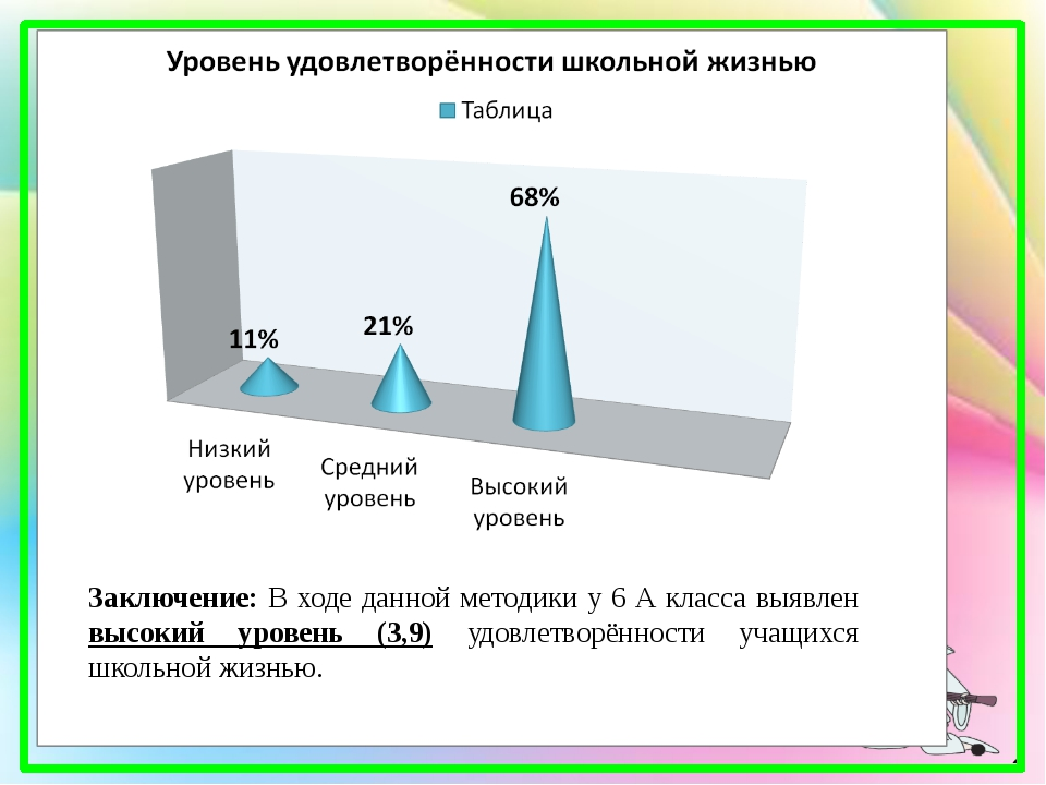 Заключение: В ходе данной методики у 6 А класса выявлен высокий уровень (3,9)...
